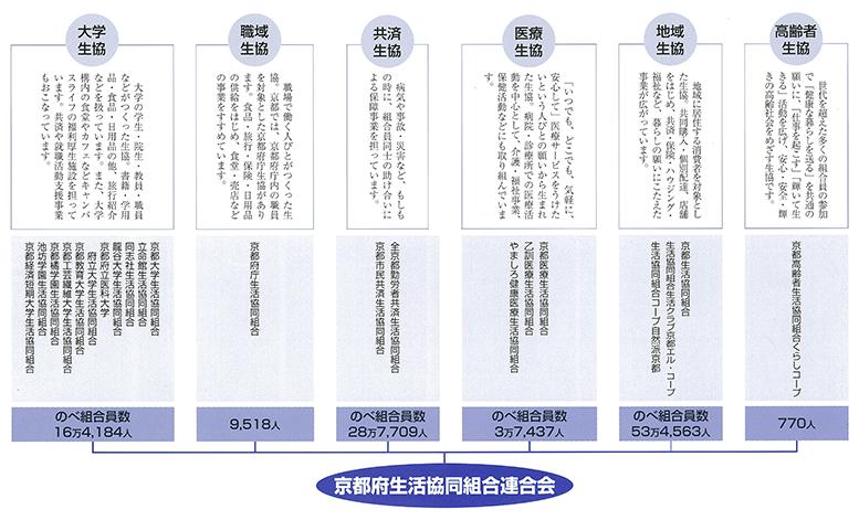 http://kyotofu-seikyoren.com/2016/09/2016organization.png