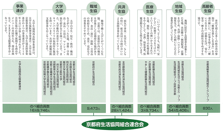 http://kyotofu-seikyoren.com/2017/08/2017organization.png