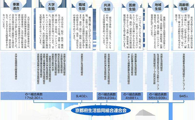 http://kyotofu-seikyoren.com/2018/09/2018organization.png
